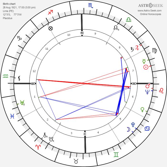 Fernando Fernán Gómez - Astrology Natal Birth Chart