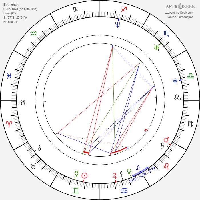 Fernando Maria Neves - Astrology Natal Birth Chart