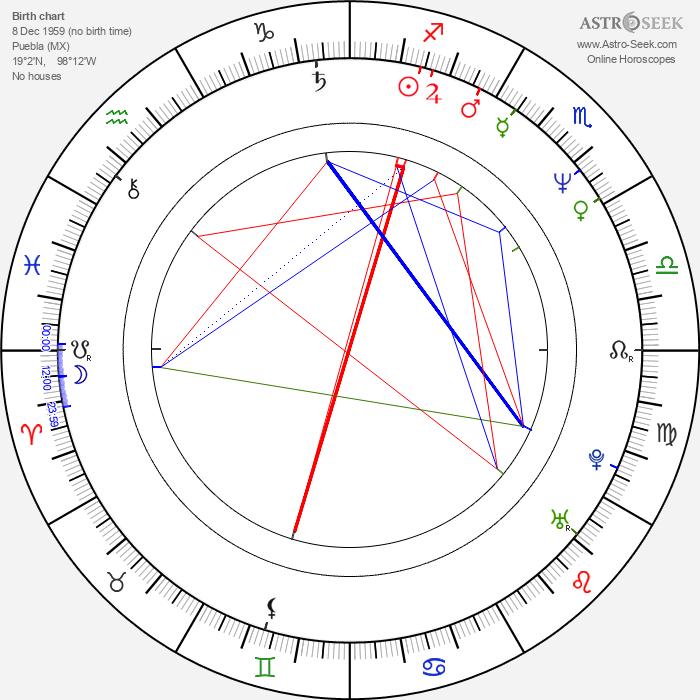 Fernando Olvera - Astrology Natal Birth Chart