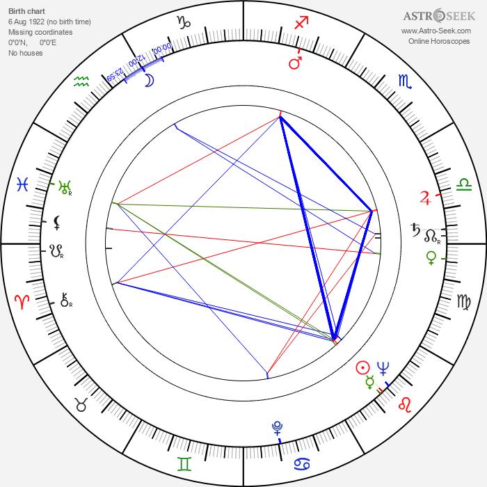 Fernando Osés - Astrology Natal Birth Chart