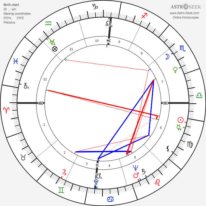 Fernando Rey - Astrology Natal Birth Chart
