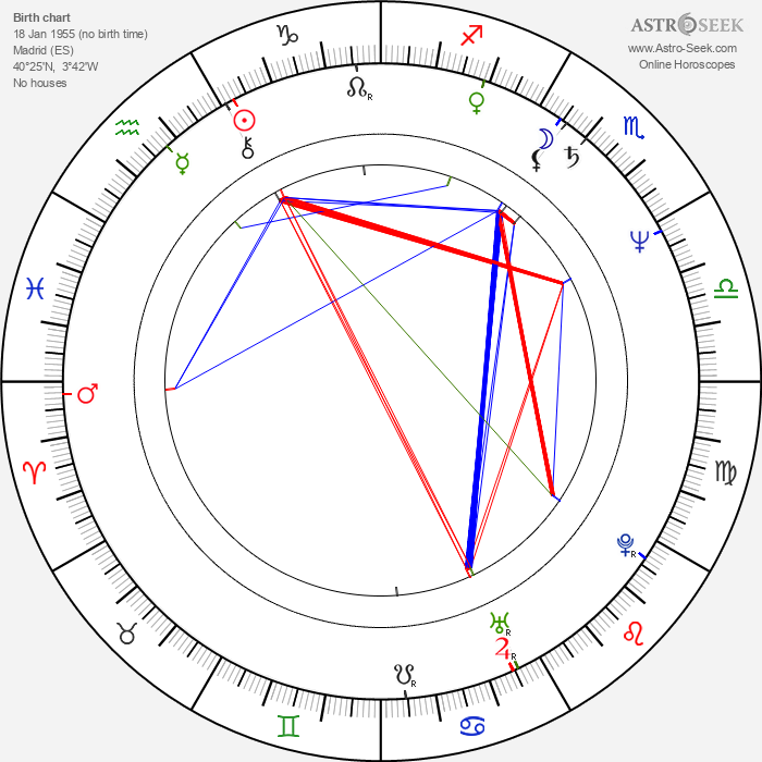 Fernando Trueba - Astrology Natal Birth Chart