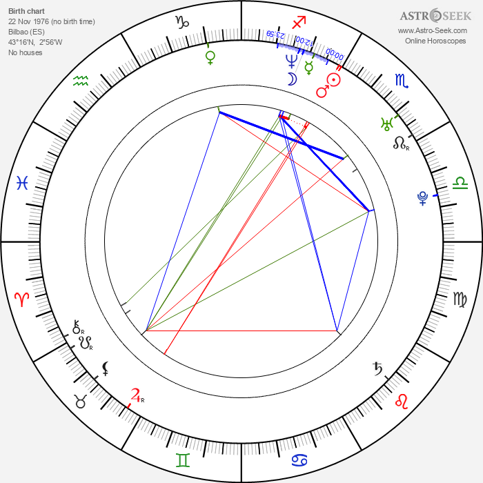 Fernando Velázquez - Astrology Natal Birth Chart