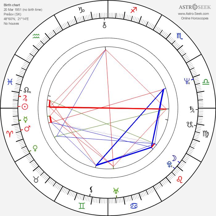 Fero Fenič - Astrology Natal Birth Chart