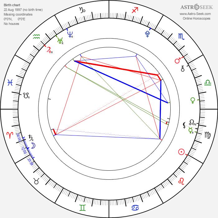 Ferran Rull - Astrology Natal Birth Chart