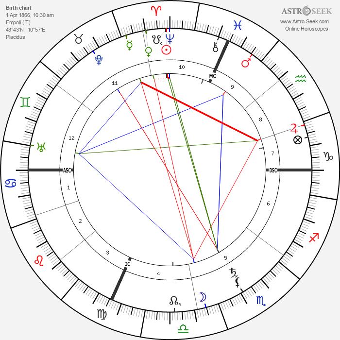 Ferruccio Busoni - Astrology Natal Birth Chart