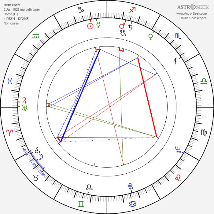 Ferruccio Casapinta - Astrology Natal Birth Chart
