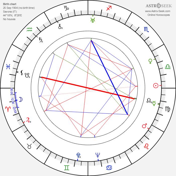Ferruccio Cerio - Astrology Natal Birth Chart