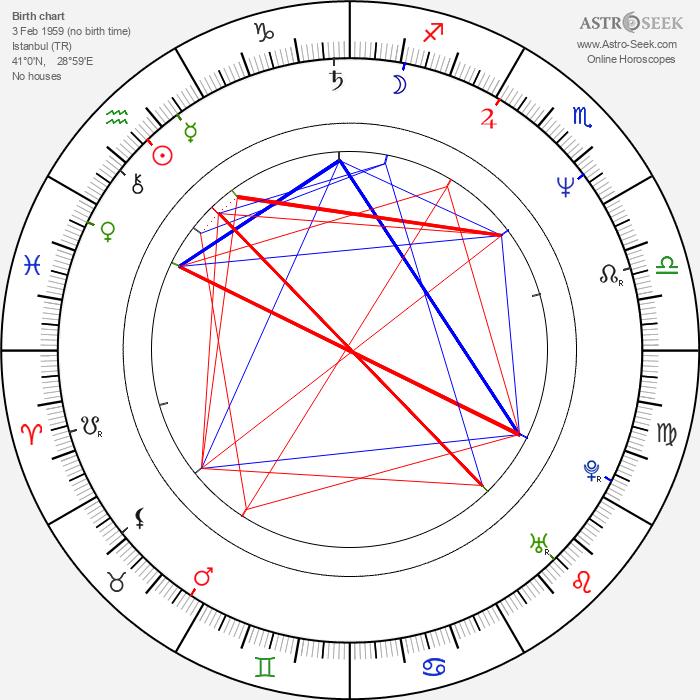 Ferzan Ozpetek - Astrology Natal Birth Chart