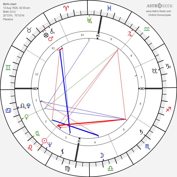 Fidel Castro - Astrology Natal Birth Chart