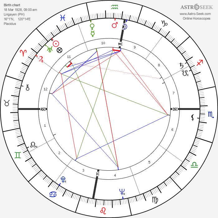 Fidel V. Ramos - Astrology Natal Birth Chart