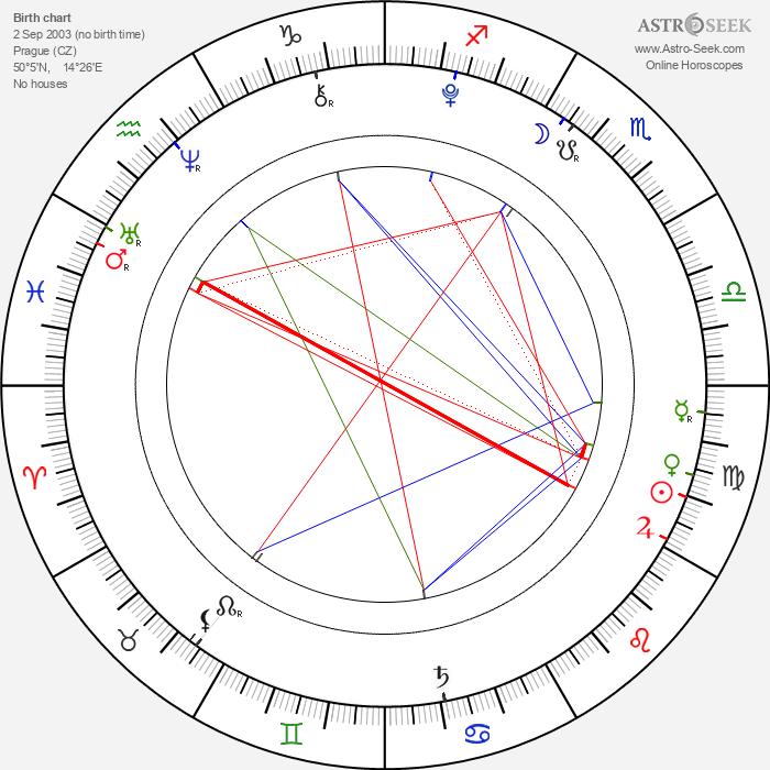 Filip Antonio - Astrology Natal Birth Chart