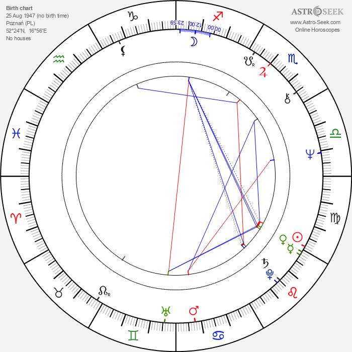 Filip Bajon - Astrology Natal Birth Chart