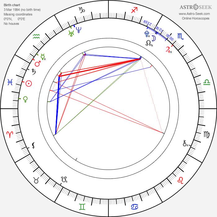 Filip Garbacz - Astrology Natal Birth Chart