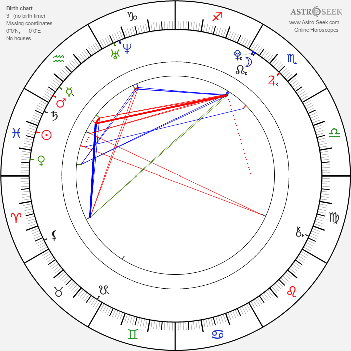 Filip Garbacz - Astrology Natal Birth Chart