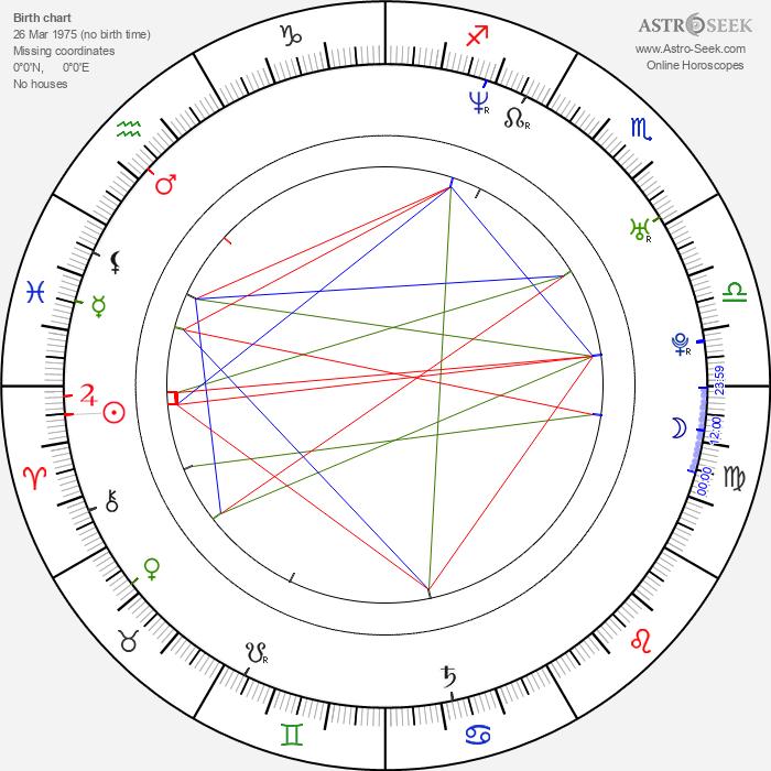 Filip Hammar - Astrology Natal Birth Chart