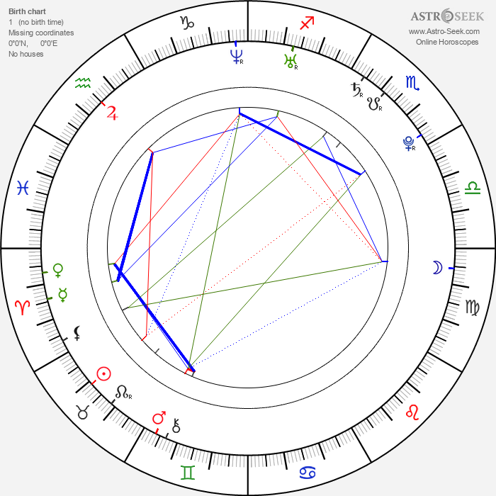 Filip Kaňkovský - Astrology Natal Birth Chart