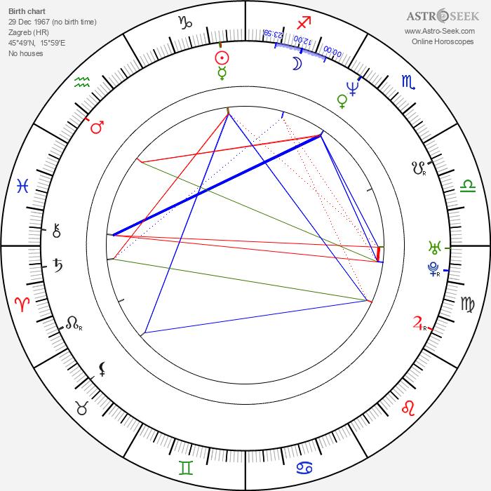 Filip Nola - Astrology Natal Birth Chart
