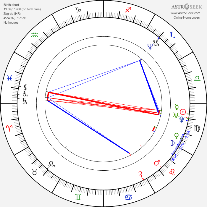Filip Sovagovic - Astrology Natal Birth Chart