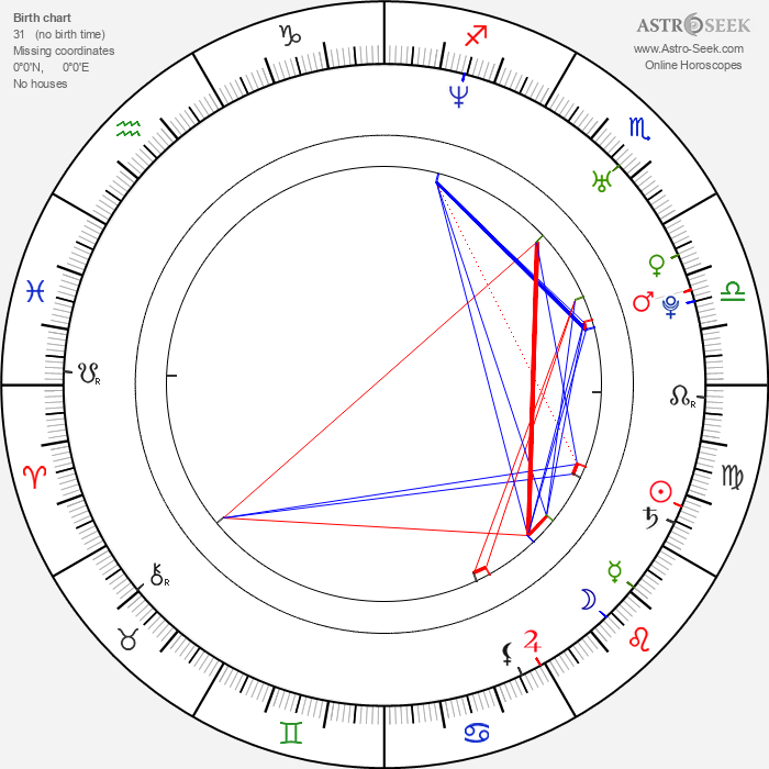 Filip Tegstedt - Astrology Natal Birth Chart