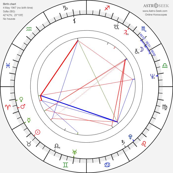Filip Trifonov - Astrology Natal Birth Chart