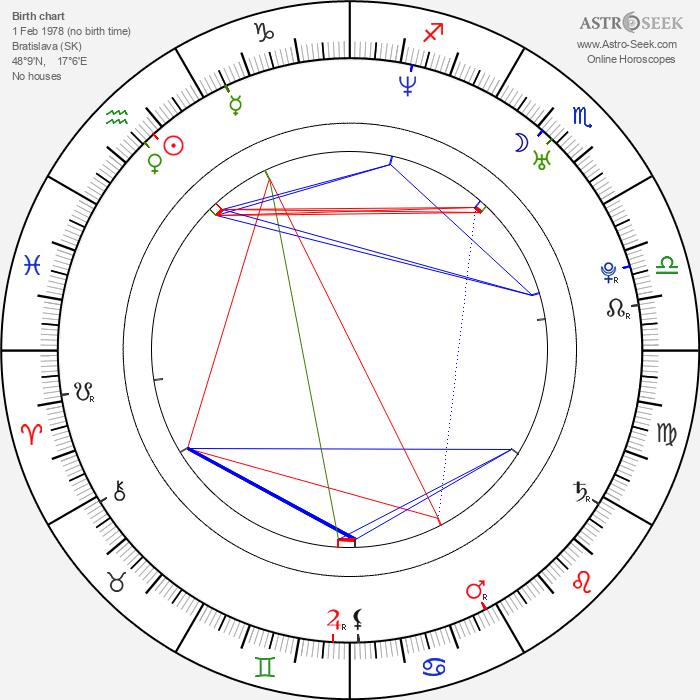 Filip Tůma - Astrology Natal Birth Chart