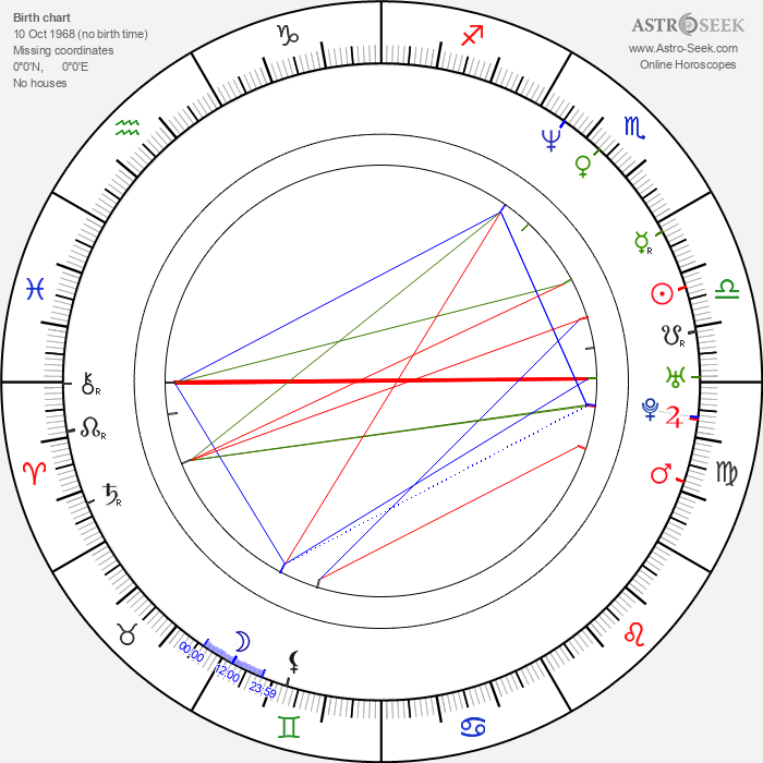 Filipp Yankovsky - Astrology Natal Birth Chart