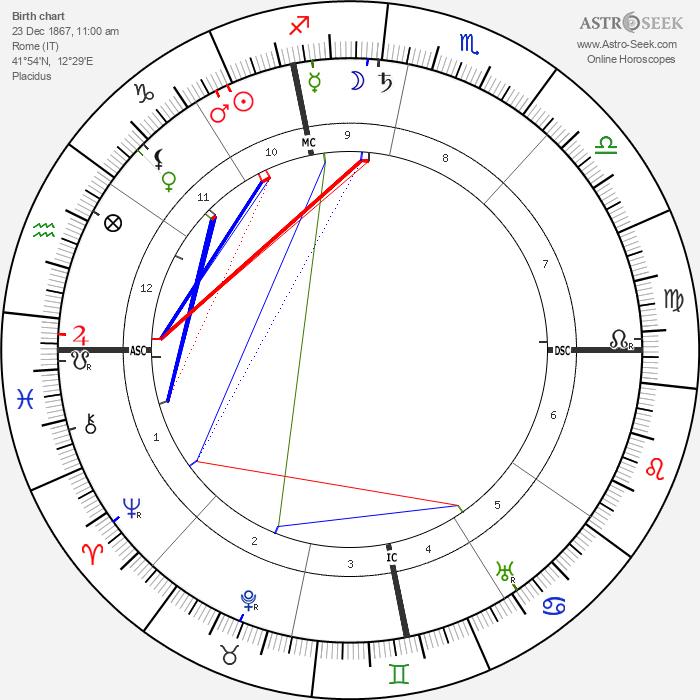 Filippo Battazzi - Astrology Natal Birth Chart