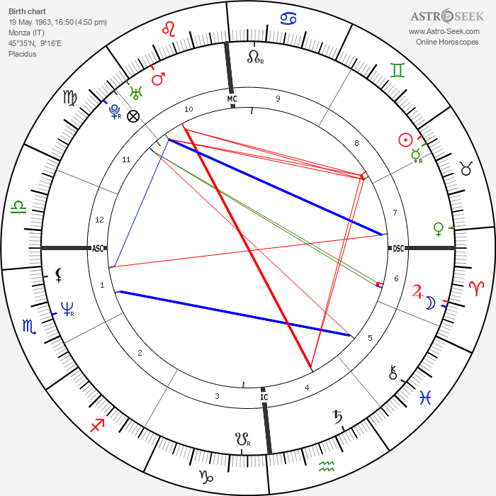 Filippo Galli - Astrology Natal Birth Chart