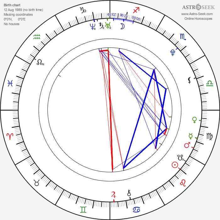 Filippo Pucillo - Astrology Natal Birth Chart