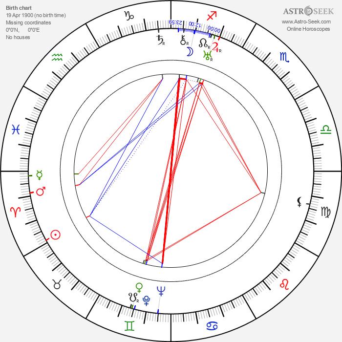 Filippo Scelzo - Astrology Natal Birth Chart