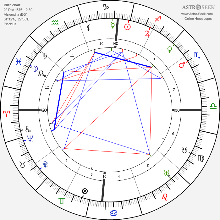 Filippo Tommaso Marinetti - Astrology Natal Birth Chart