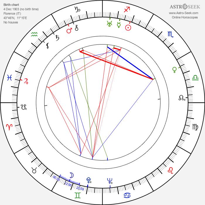 Filomena Spagnuolo - Astrology Natal Birth Chart