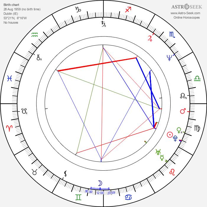 Finbar Lynch - Astrology Natal Birth Chart