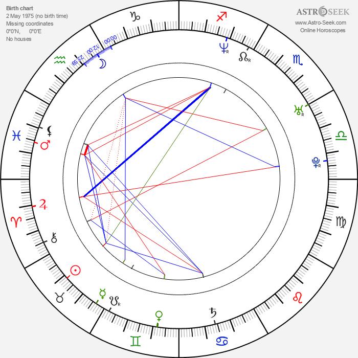 Finlay Robertson - Astrology Natal Birth Chart
