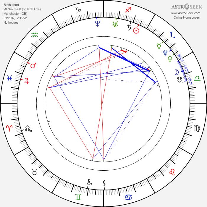 Fiona Button - Astrology Natal Birth Chart