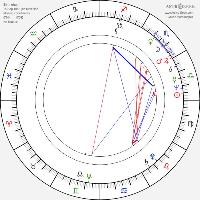 Fiona Lewis - Astrology Natal Birth Chart