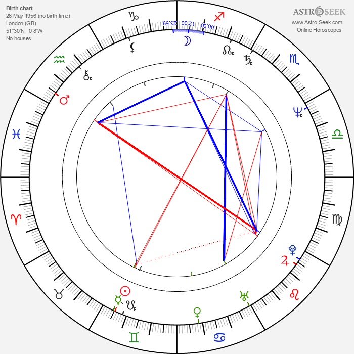 Fiona Shackleton - Astrology Natal Birth Chart