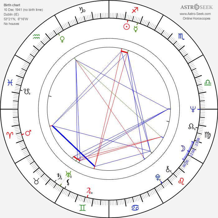 Fionnula Flanagan - Astrology Natal Birth Chart