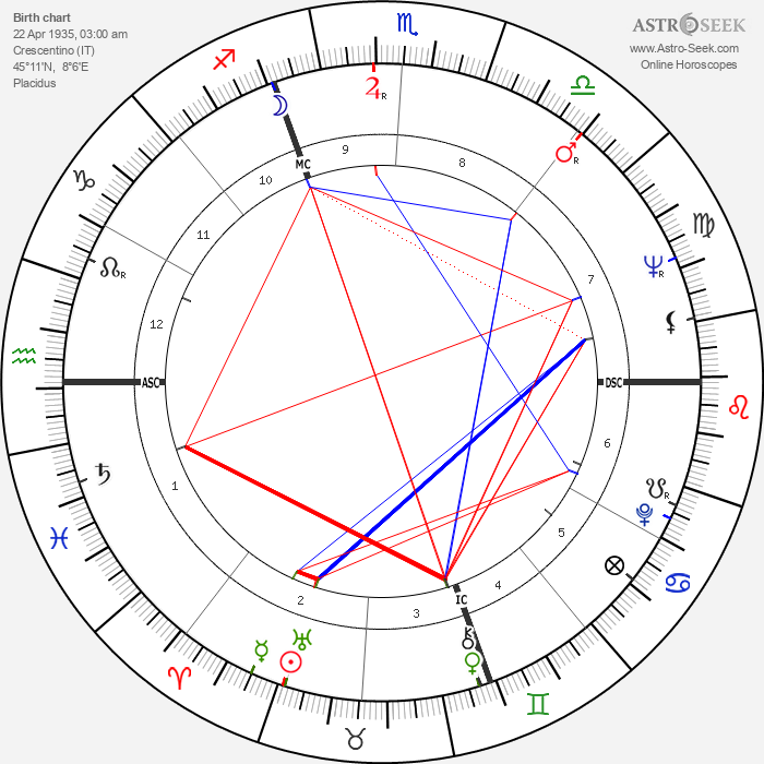 Fiorenza Cossotto - Astrology Natal Birth Chart