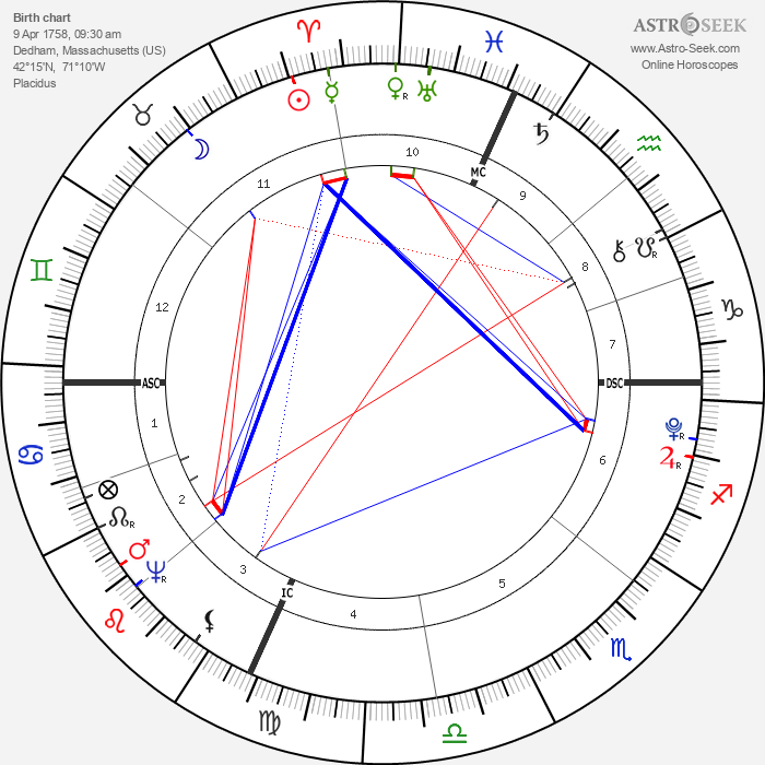 Fisher Ames - Astrology Natal Birth Chart