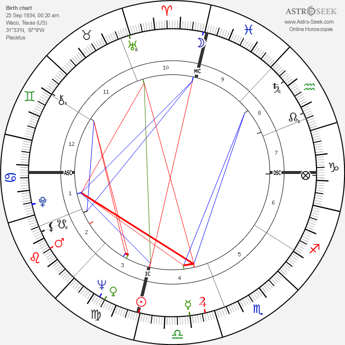 Fisher Tull - Astrology Natal Birth Chart