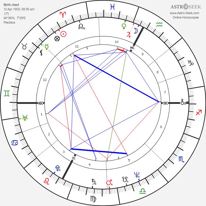 Flavio Briatore - Astrology Natal Birth Chart