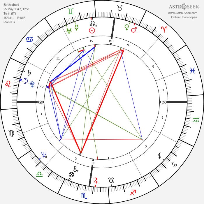 Flavio Bucci - Astrology Natal Birth Chart