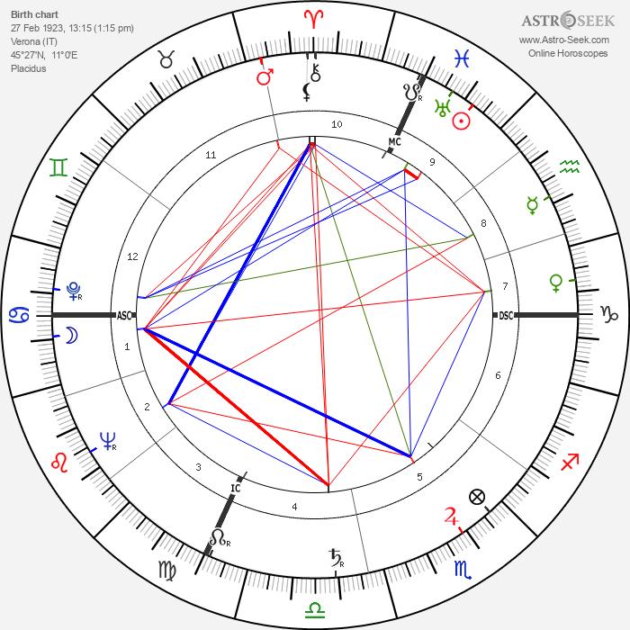 Flavio Cecconi - Astrology Natal Birth Chart