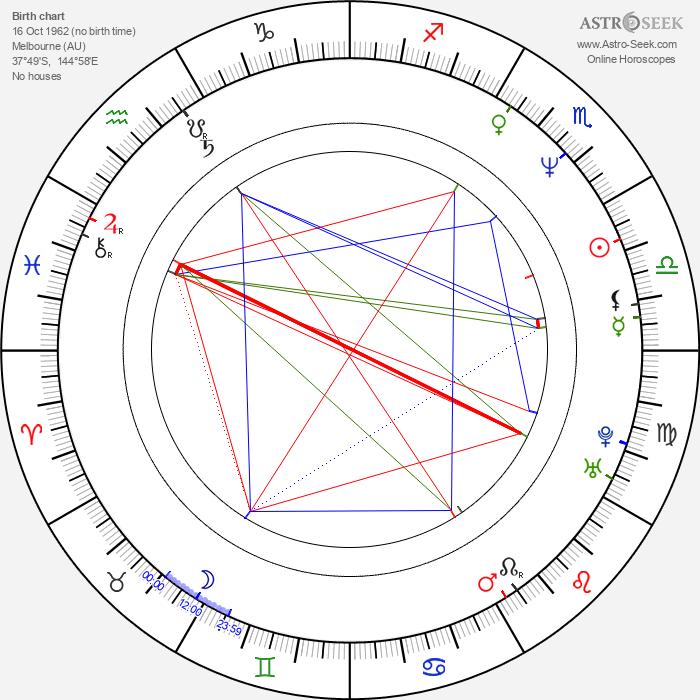 Flea - Astrology Natal Birth Chart