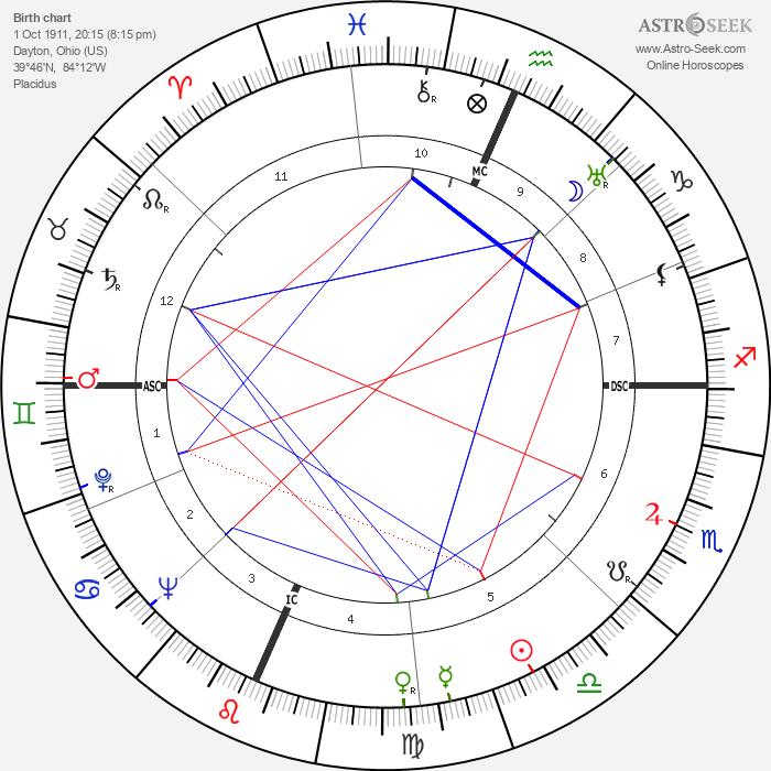 Fletcher Knebel - Astrology Natal Birth Chart