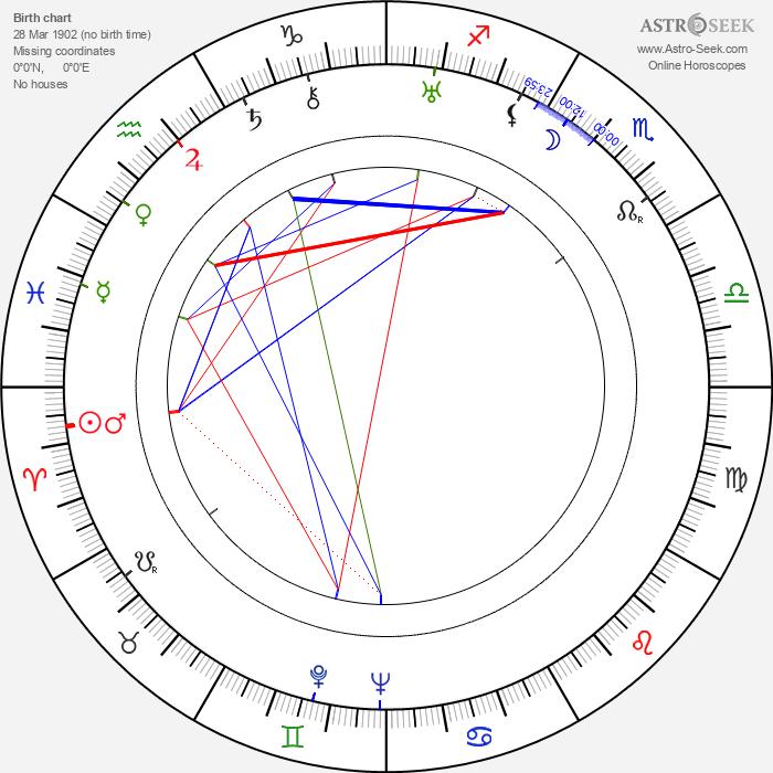Flora Robson - Astrology Natal Birth Chart