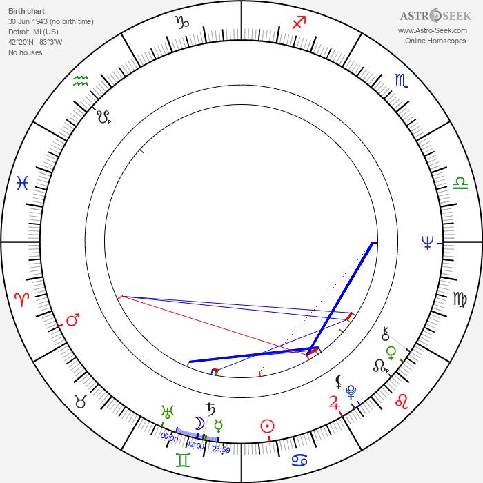 Florence Ballard - Astrology Natal Birth Chart