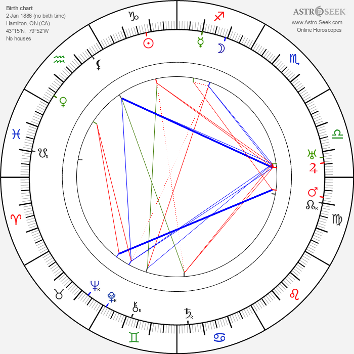 Florence Lawrence - Astrology Natal Birth Chart